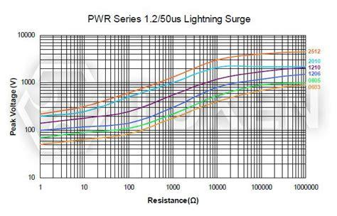 lightning resistor surface mount pulse withstanding chip resistors pwr token components