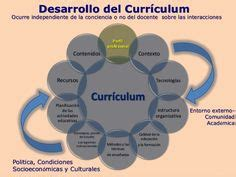 Modelo Diseño Curricular Dominicano Principios Curriculo Dominicano Buscar Con Planeaci 243 N Y Dise 241 O Curricular