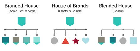 Branding Your Home by Brand Architecture And Business Strategy Ervin Smith