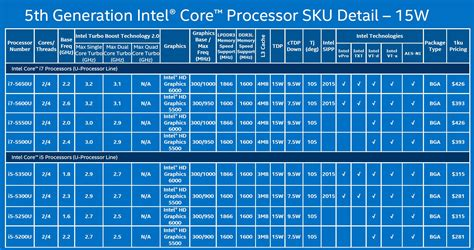 compare mobile processor amd vs intel processor comparison chart 2015