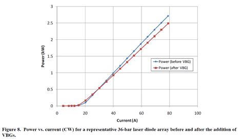 diode array data kw class wavelength stabilized laser diode arrays ceo laser