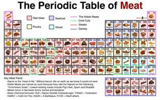 oz the other side of the rainbow the periodic table of meat