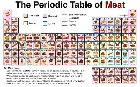 printable periodic table of beer styles oz the other side of the rainbow the periodic table