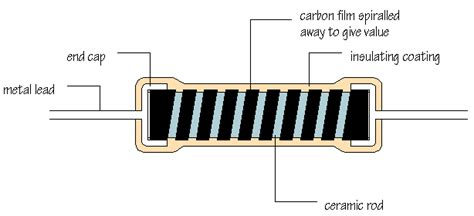 resistor types and manufacturing elctronicgadgets