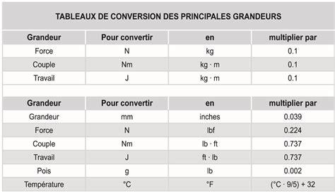 table de convertion 10 1 tableau de conversion elesa