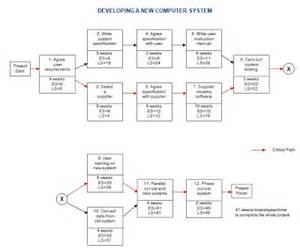 activity network diagram template by activity network diagram activity free engine image for - Activity Network Diagram Template