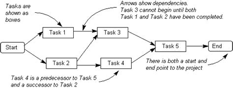 activity on node diagram software the activity diagram