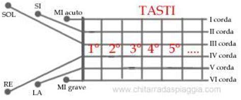 lettere delle corde della chitarra nozioni di base