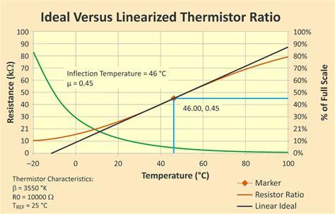 thermistor resistor function thermistor resistor function 28 images temperature sensor 2012 about instrumentation ptc