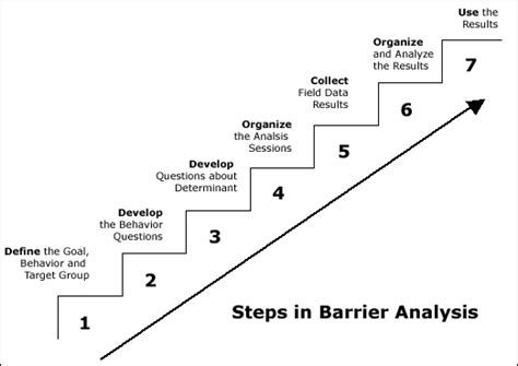 how to analyze communication personalities and behavioral psychology explained books barrier analysis a tool for improving behavior change