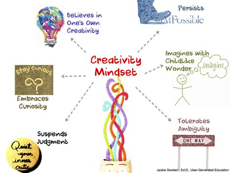 design definition creativity creativity user generated education
