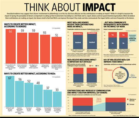Donor Impact Report Template Philanthropy Think About Impact Livemint