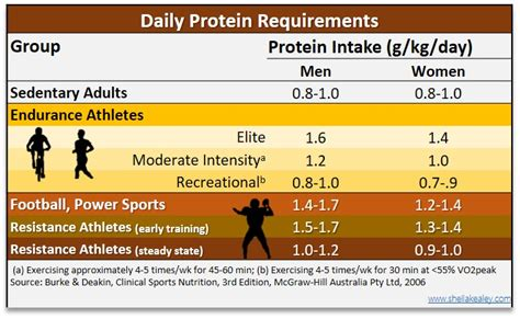 protein requirements for protein requirement chart myo armour nutrition are you