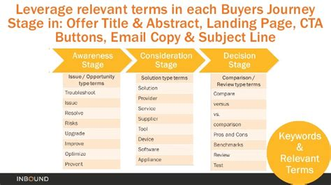 How To Map Content To The Buyer S Journey The Marketer S Funnel In Buyer Journey Template