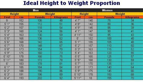ideal picture height healthy habits to manage weight