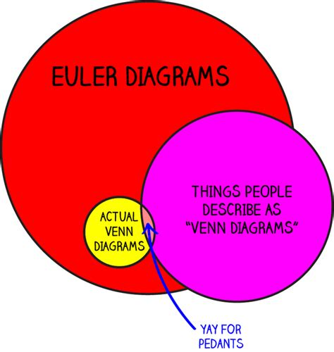 why is it called a venn diagram 1 chart that explains why are wrong about venn diagrams