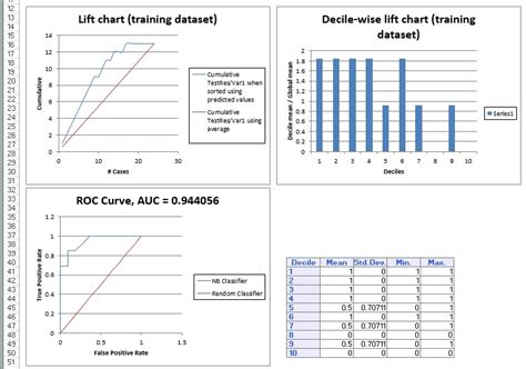 classification using naive bayes exle solver
