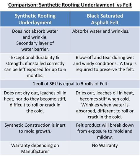 Synthetic Roof Underlayment Vs Felt | synthetic roofing underlayment vs black felt interwrap 174 blog