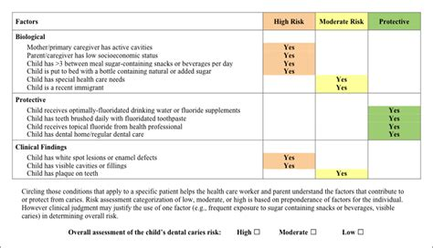 Fluoride Varnish Dc S Healthcheck Training And Resource Center Care Home Risk Assessment Template
