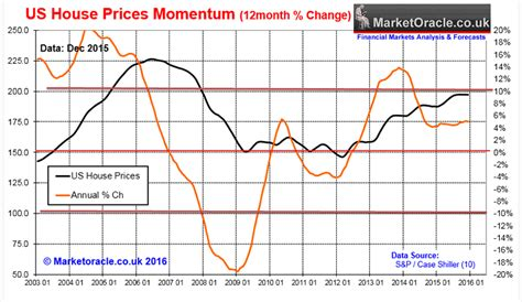 house price crash u s house prices forecast 2016 crash or continuing housing bull market the