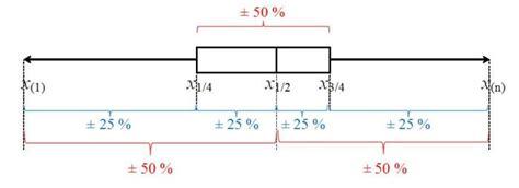 diagramme de dispersion excel 2010 statistique descriptive univari 233 e la bo 238 te 224 moustaches