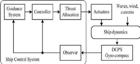 ship autopilot control system block diagram of ship control system and its major