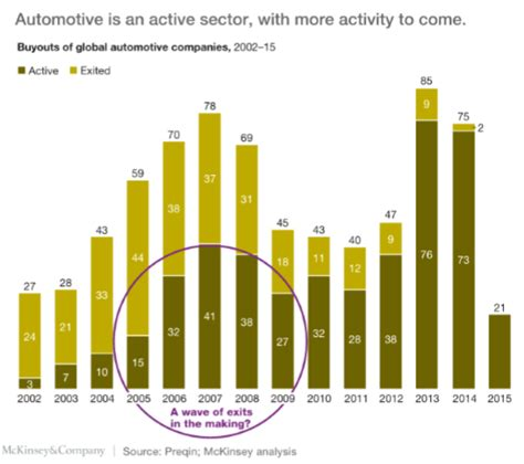Journal Of Light Construction by Global Automotive Industry Trends Amp Forecasts Ispirit