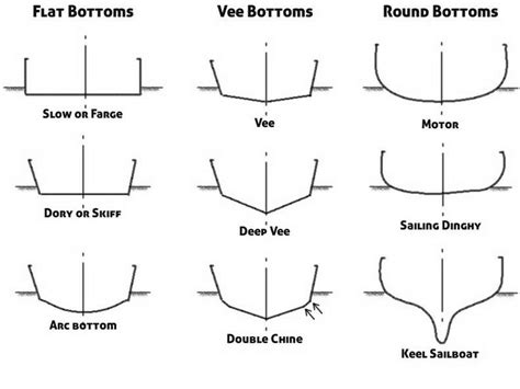 How To Make Different Types Of Paper Boats - boat boating guide history types and nautical style
