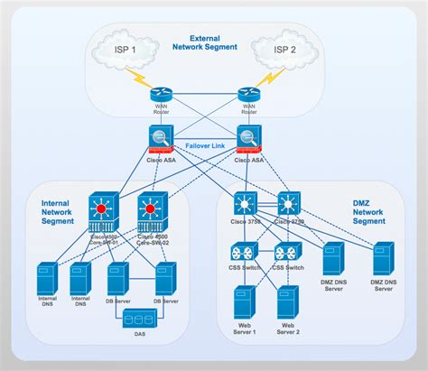 cisco home network design network diagram exles network diagramming software