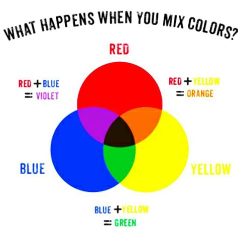 3 secondary colors colors an exercise in engineering your education