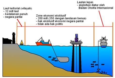 wilayah teritorial adalah perkembangan wilayah teritorial laut di indonesia