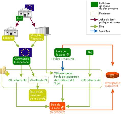 si鑒e de la banque centrale europ馥nne facileco le plan de sauvetage europ 233 en le portail des