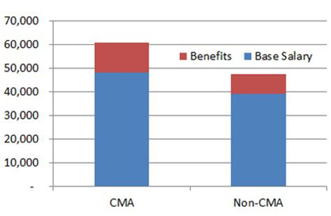 Masters In Management Vs Mba Salary by Master Of Science In Finance Office Of Admissions And