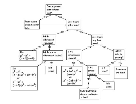 factoring flowchart factoring flow chart factoring polynomials flow chart by