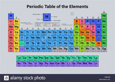 atomic number periodic table periodic table of the elements vector illustration shows