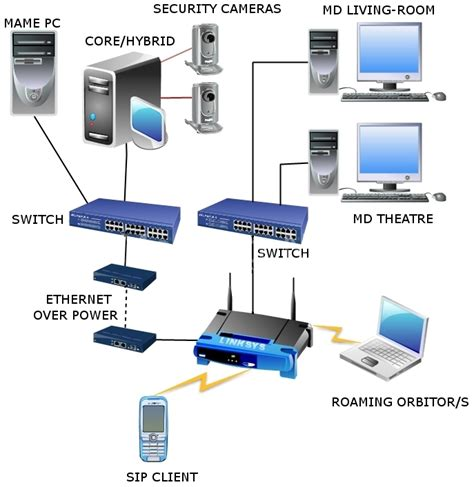 How To Small Home Network Linuxmce Setup