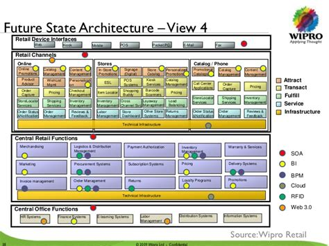 reference architecture template retail industry enterprise architecture review
