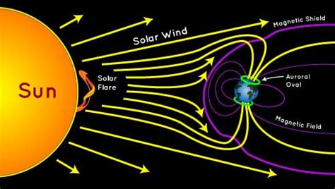 why do the northern lights happen a mighty solar wind may kindle auroras 3 nights