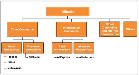 aliexpress revenue how alibaba makes money revenues profits