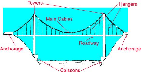 suspension bridge diagram suspension bridge clip 35