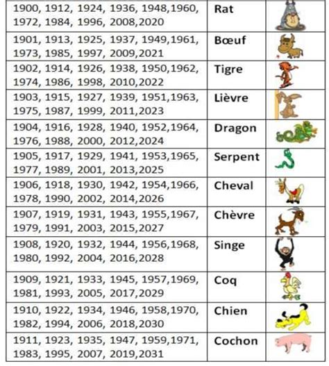 Calendrier Chinois 1977 Votre Signe Astrologique Chinois Horoscopoe Chinois