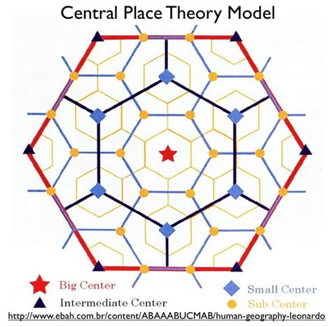 solved in the k 4 principle of the central place theory s