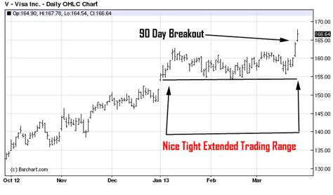 what constitutes a pattern day trader stock chart patterns how to trade breakouts