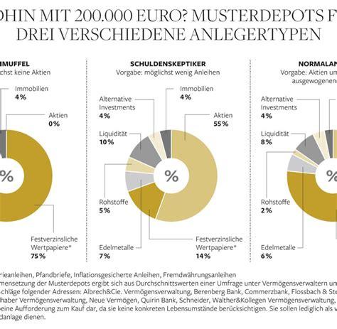 Wohin Geld Investieren by Musterdepots Wie Sollte Ich Mein Geld In Der Krise