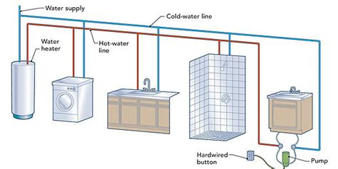 how to heat a cold bathroom hot water circulation loops fine homebuilding