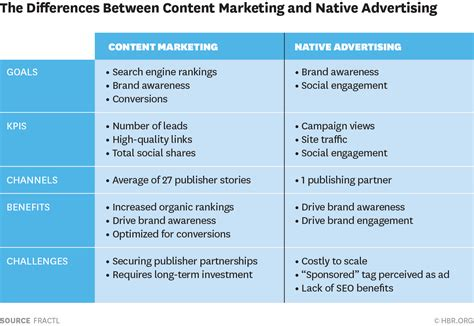 Strategic Alliance Agreement Template comparing the roi of content marketing and native advertising