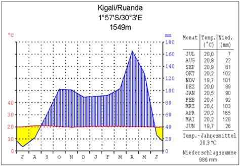 file klima kigali png wikimedia commons
