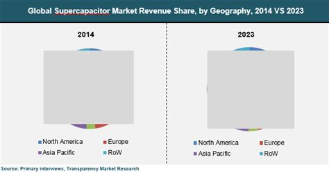 supercapacitors market supercapacitors technology developments and global markets 28 images idtechex company