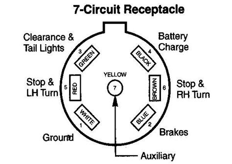 7 way rv wiring diagram with regard to 7 way wiring