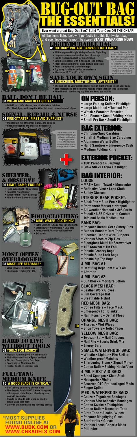 53 essential bug out bag supplies how to build a suburban go bag you can rely upon books bug out bag checklist infographic budk knives